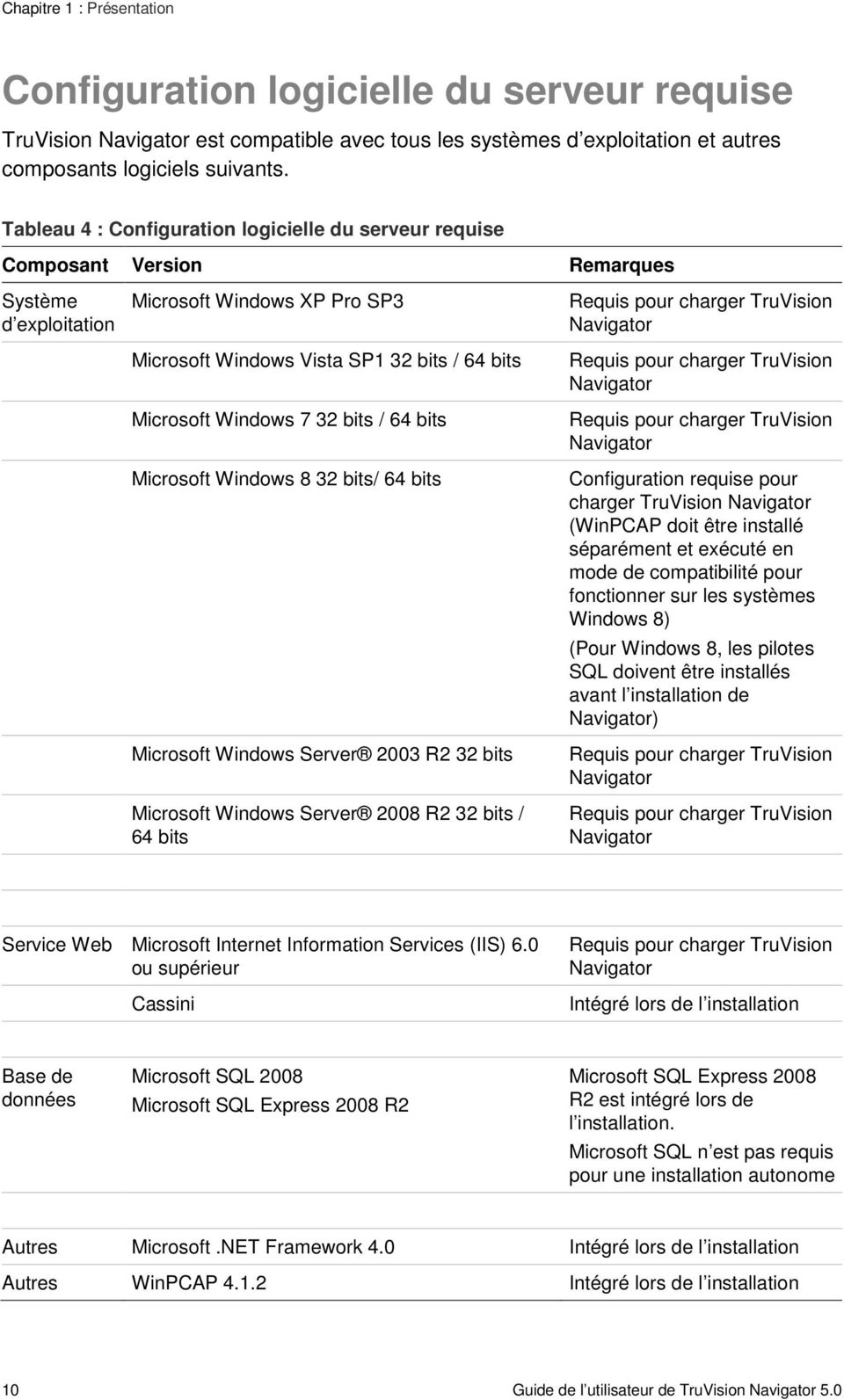 7 32 bits / 64 bits Microsoft Windows 8 32 bits/ 64 bits Microsoft Windows Server 2003 R2 32 bits Microsoft Windows Server 2008 R2 32 bits / 64 bits Requis pour charger TruVision Navigator Requis