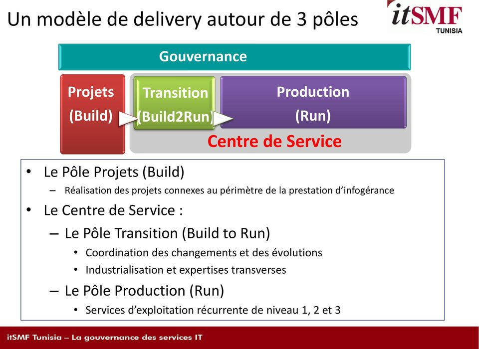 Transition (Build to Run) Coordination des changements et des évolutions Industrialisation et expertises