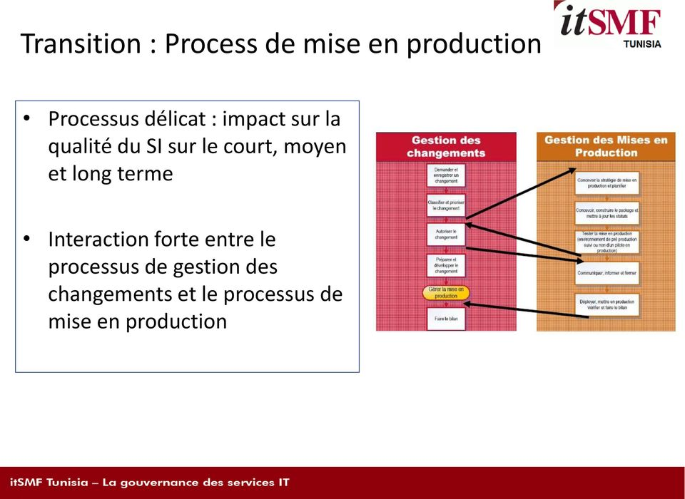 et long terme Interaction forte entre le processus de