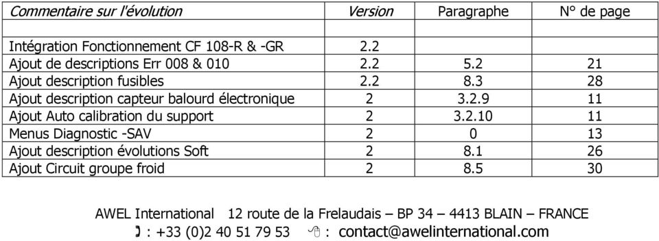 3 28 Ajout description capteur balourd électronique 2 3.2.9 11 Ajout Auto calibration du support 2 3.2.10 11 Menus Diagnostic -SAV 2 0 13 Ajout description évolutions Soft 2 8.