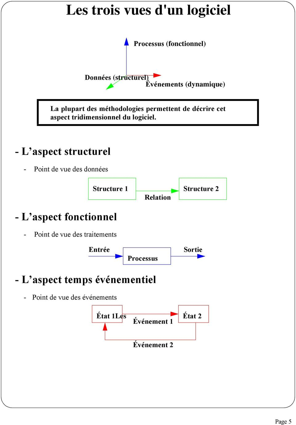 - L aspect structurel - Point de vue des données - L aspect fonctionnel - Point de vue des traitements Structure