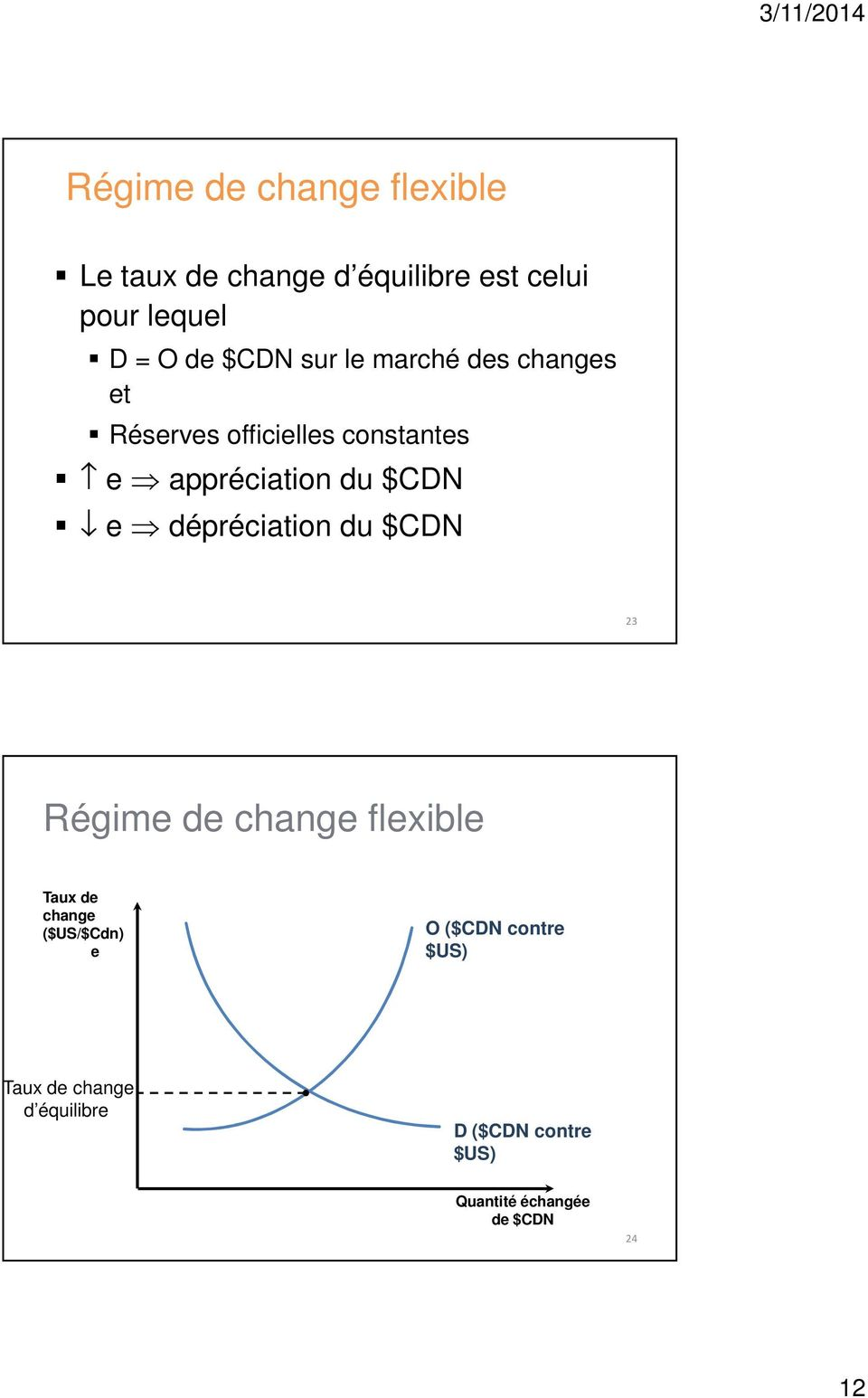 e dépréciation du $CDN 23 Régime de change flexible Taux de change ($US/$Cdn) e O ($CDN