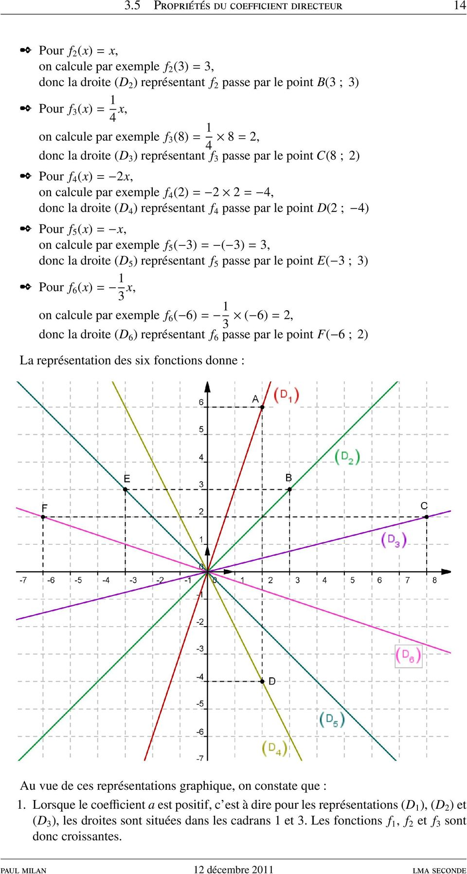 passe par le point D(2 ; 4) Pour f 5 (x) = x, on calcule par exemple f 5 ( 3) = ( 3) = 3, donc la droite (D 5 ) représentant f 5 passe par le point E( 3 ; 3) Pour f 6 (x) = 1 3 x, on calcule par
