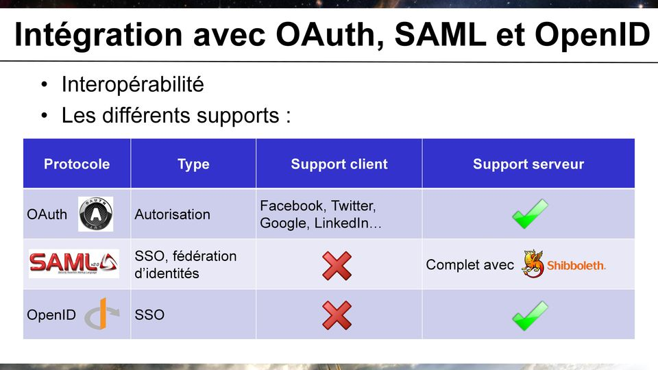 Support serveur OAuth Autorisation Facebook, Twitter,