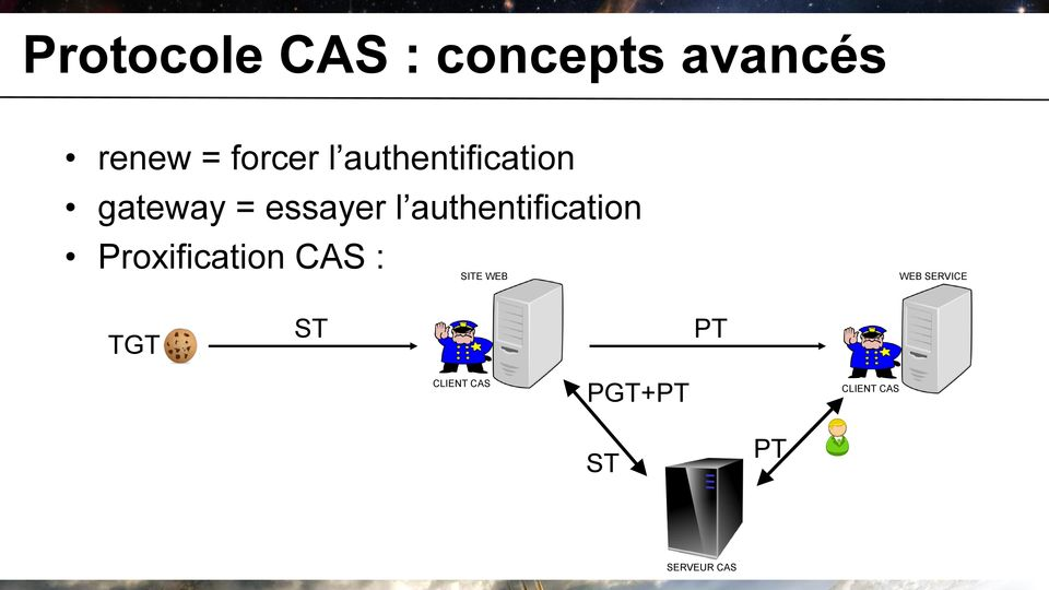 authentification Proxification CAS : SITE WEB WEB