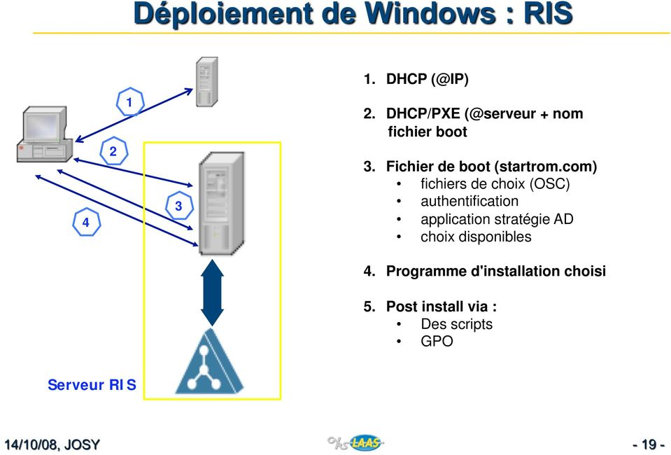 com) fichiers de choix (OSC) authentification application