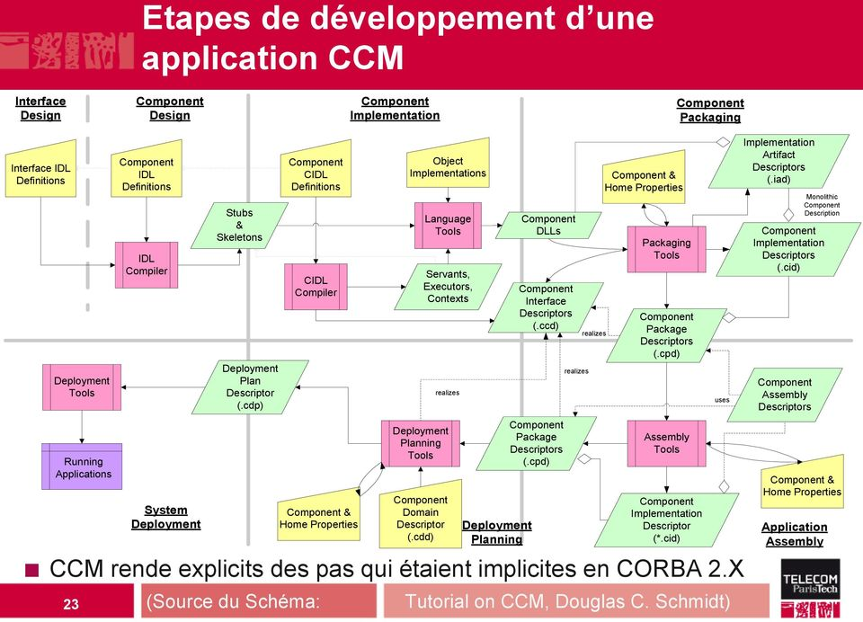 cdp) Component CIDL Definitions CIDL Compiler Component & Home Properties (Source du Schéma: Object Implementations Language Tools Servants, Executors, Contexts realizes Deployment Planning Tools
