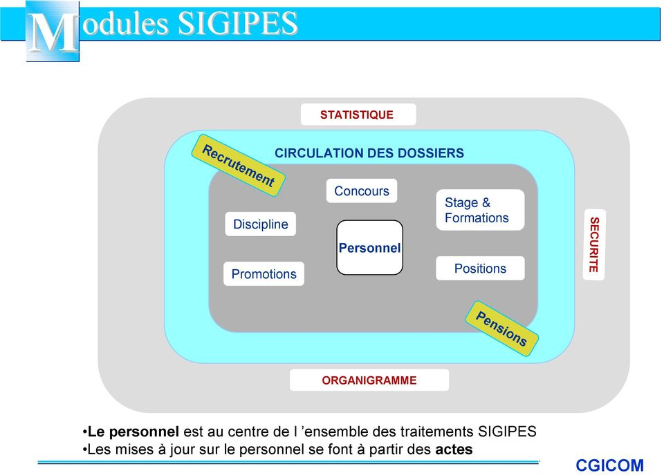 SECURITE Pensions ORGANIGRAMME Le personnel est au centre de l ensemble