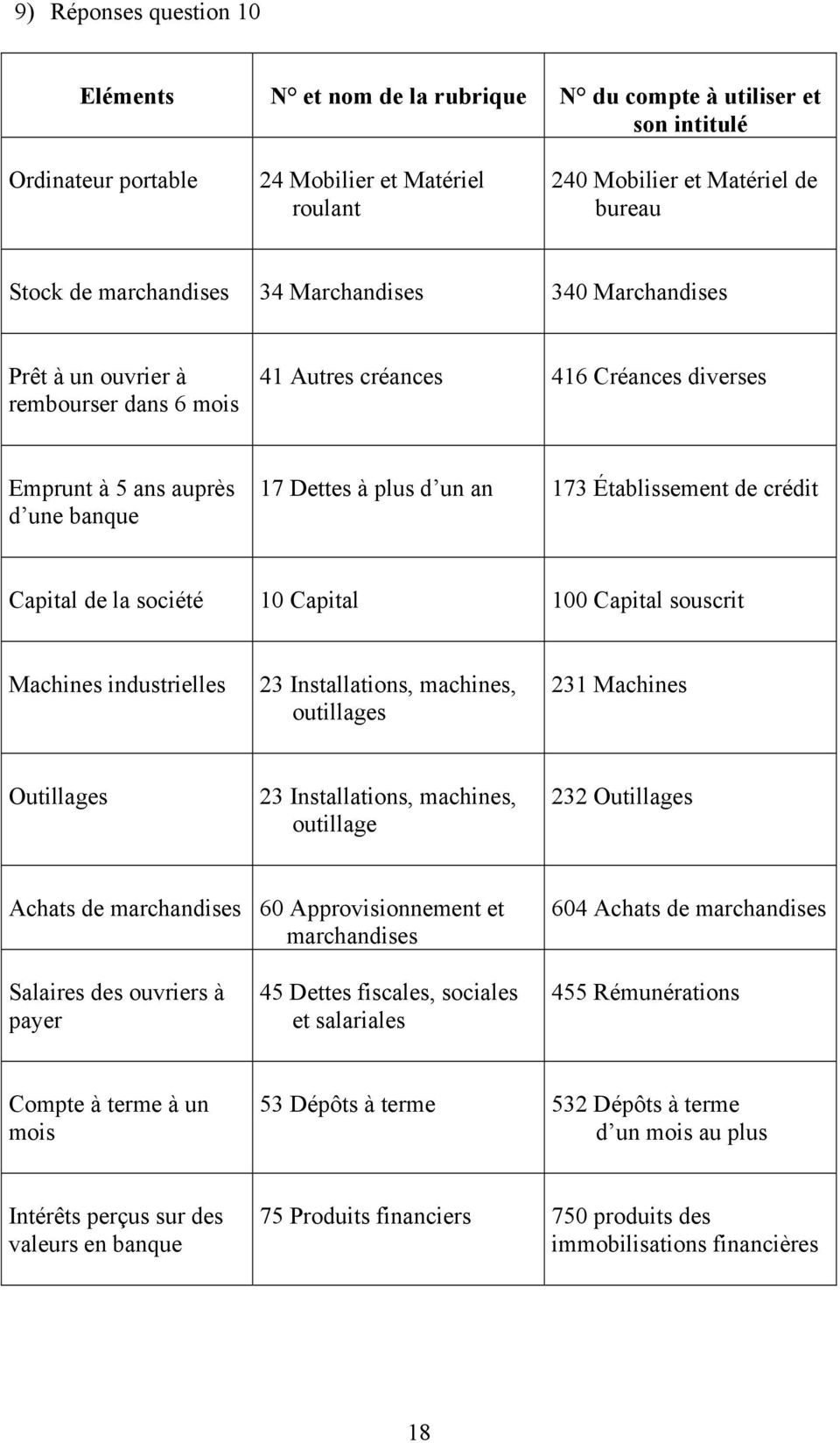 Établissement de crédit Capital de la société 10 Capital 100 Capital souscrit Machines industrielles 23 Installations, machines, outillages 231 Machines Outillages 23 Installations, machines,