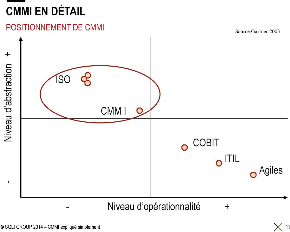 Source Gartner 2003 ISO CMM I COBIT