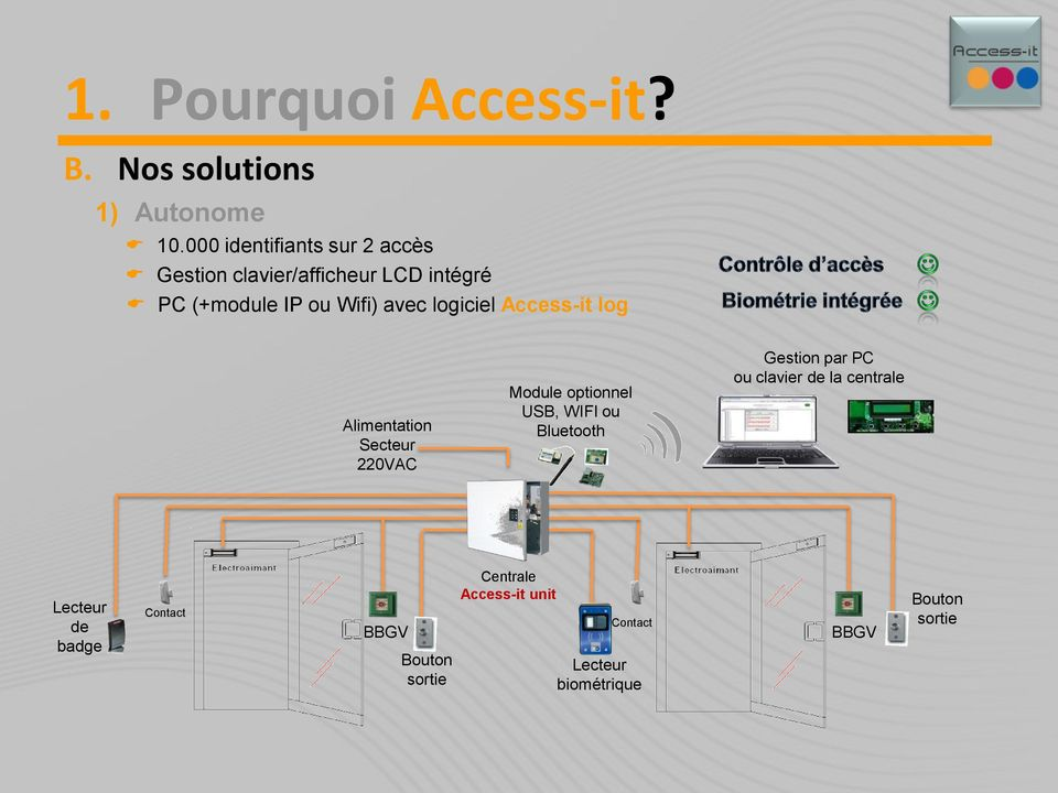 logiciel Access-it log Alimentation Secteur 220VAC Module optionnel USB, WIFI ou