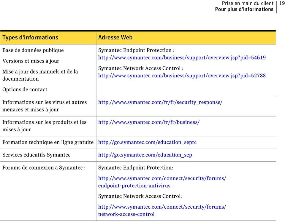 pid=54619 Symantec Network Access Control : http://www.symantec.com/business/support/overview.jsp?