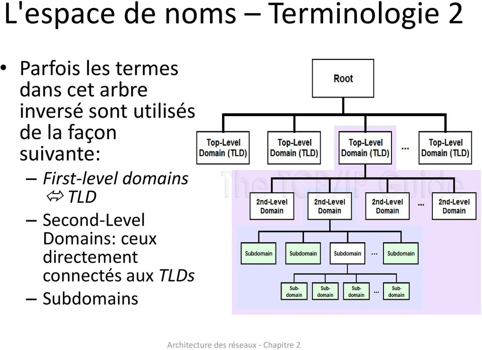 suivante: First-level domains TLD Second-Level