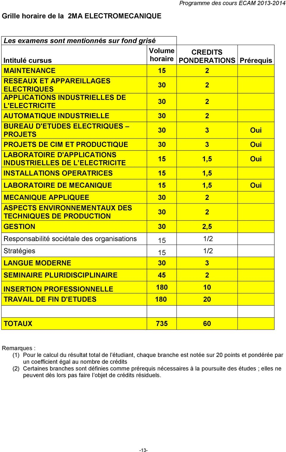 PRODUCTIQUE 30 3 Oui LABORATOIRE D'APPLICATIONS INDUSTRIELLES DE L ELECTRICITE 15 1,5 Oui INSTALLATIONS OPERATRICES 15 1,5 LABORATOIRE DE MECANIQUE 15 1,5 Oui MECANIQUE APPLIQUEE 30 2 ASPECTS
