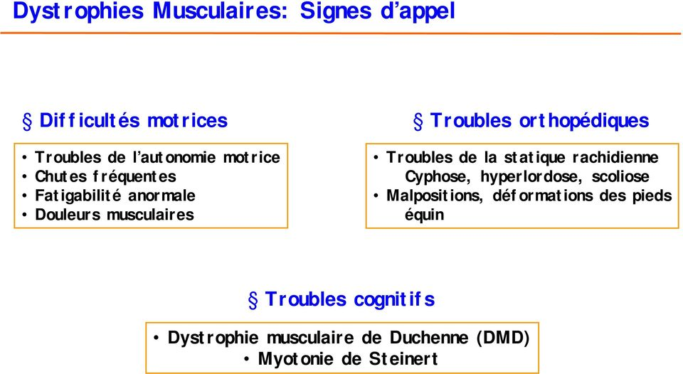 Troubles de la statique rachidienne Cyphose, hyperlordose, scoliose Malpositions,