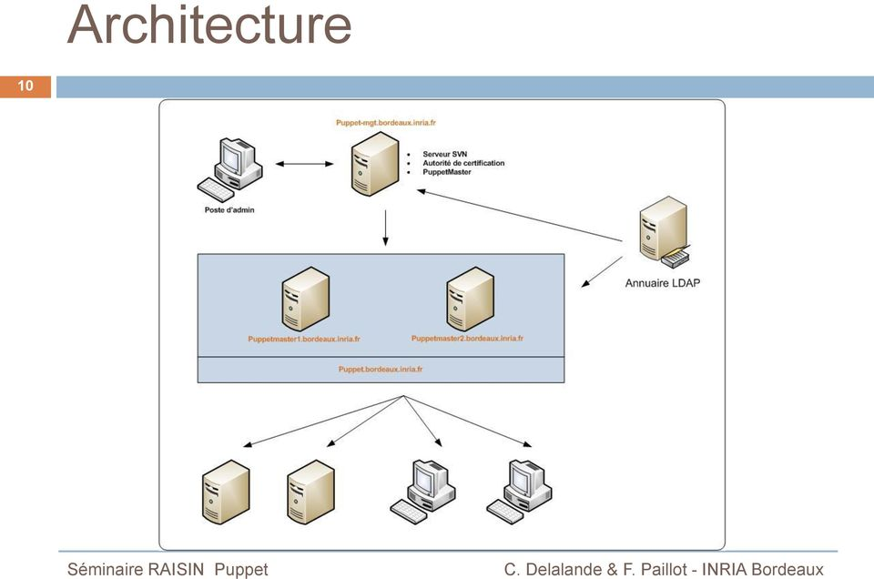 Gestion d infrastructure avec puppet pdf for Architecture x86
