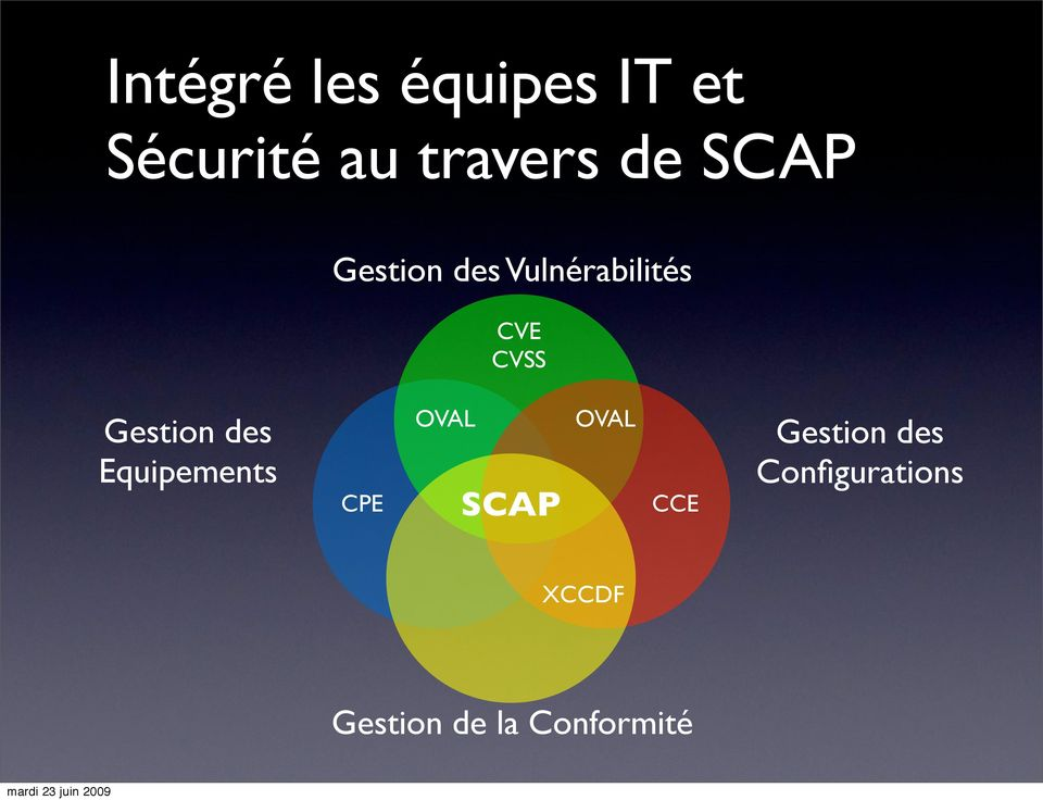 des Equipements CPE OVAL SCAP OVAL CCE Gestion