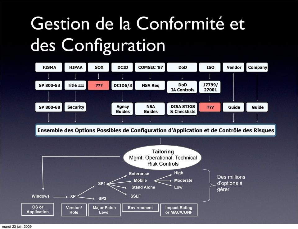 ?? Guide Guide Ensemble des Options Possibles de Configuration d Application et de Contrôle des Risques Tailoring Mgmt, Operational, Technical
