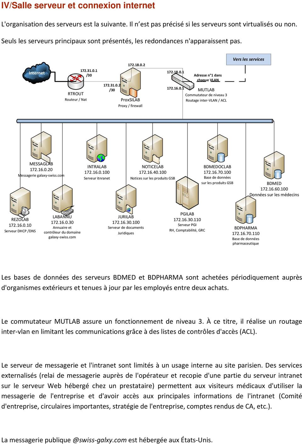 16.0.1 MUTLAB Commutateur de niveau 3 Routage inter-vlan / ACL Vers les services MESSAGLAB 172.16.0.20 Messagerie galaxy-swiss.com INTRALAB 172.16.0.100 Serveur itnranet NOTICELAB 172.16.40.