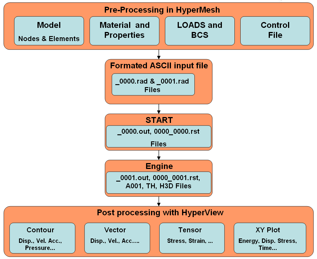 HyperWorks is a division of - PDF