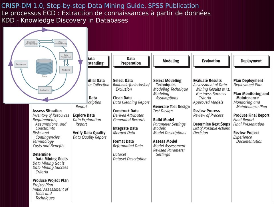 Publication Le processus ECD : Extraction