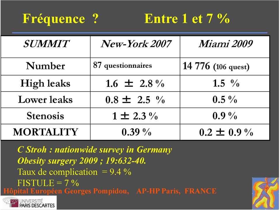 leaks 1.6 ± 2.8 % 1.5 % Lower leaks 0.8 ± 2.5 % 0.5 % Stenosis 1 ± 2.3 % 0.9 % MORTALITY 0.