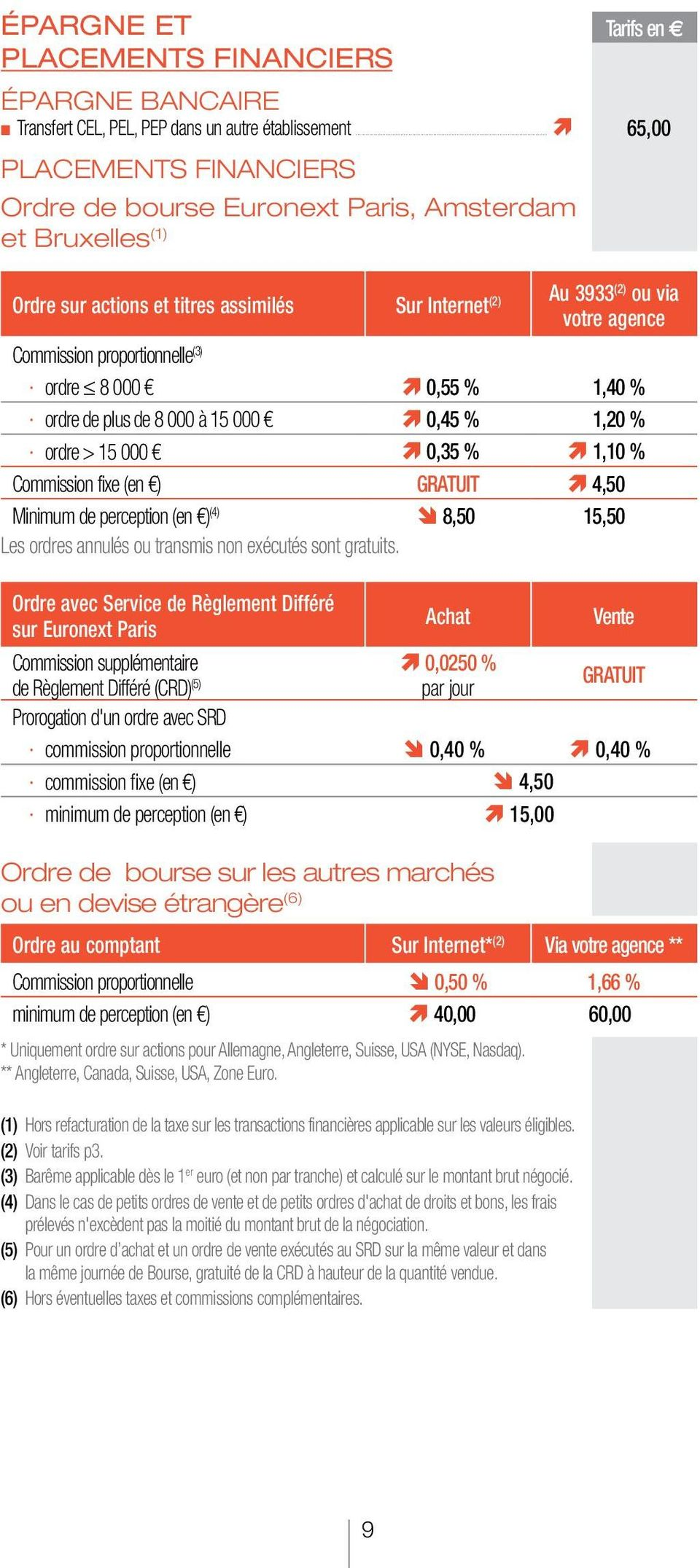 proportionnelle (3) ordre 8 000 0,55 % 1,40 % ordre de plus de 8 000 à 15 000 0,45 % 1,20 % ordre > 15 000 0,35 % 1,10 % Commission fixe (en ) Gratuit 4,50 Minimum de perception (en ) (4) 8,50 15,50