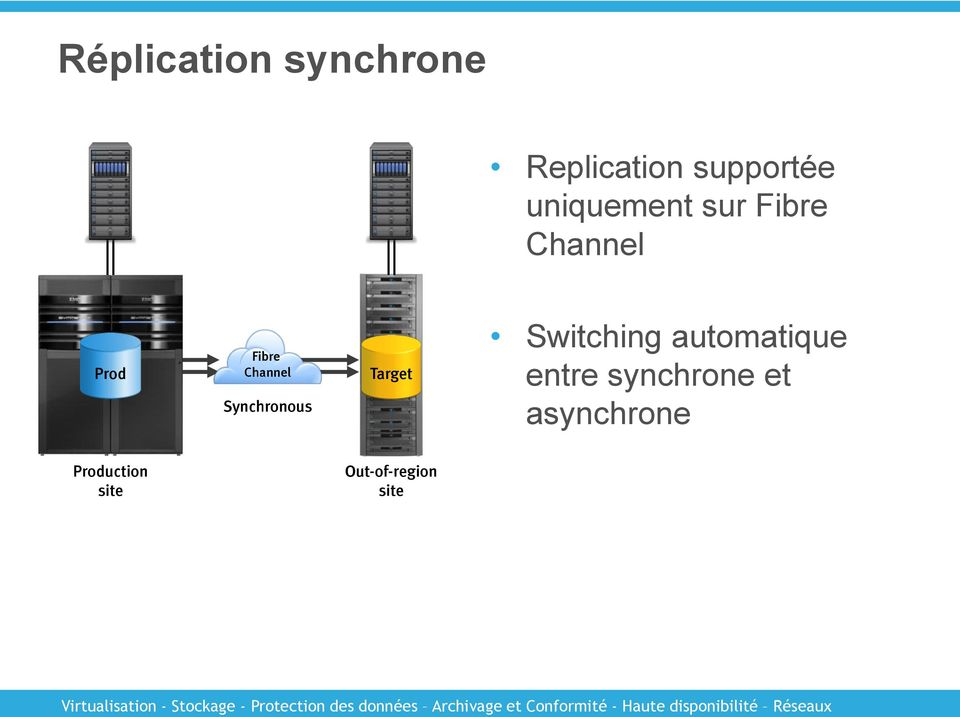 Synchronous Target Switching automatique entre