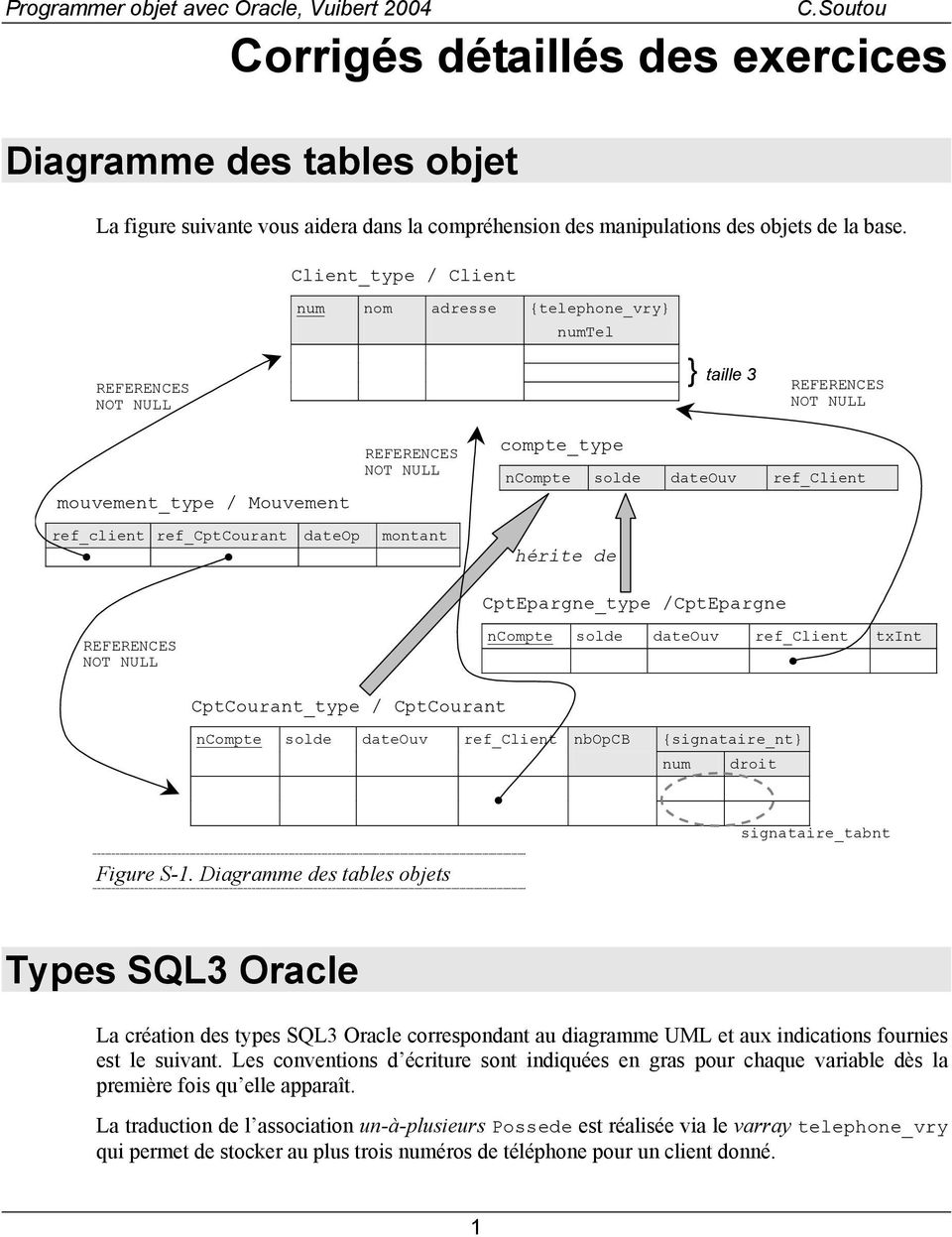 compte_type ncompte solde dateouv ref_client hérite de CptEpargne_type CptEpargne REFERENCES NOT NULL ncompte solde dateouv ref_client txint CptCourant_type CptCourant ncompte solde dateouv