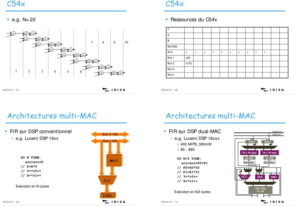 Architectures multi-mac Architectures multi-mac FIR sur DSP conventionnel e.g.