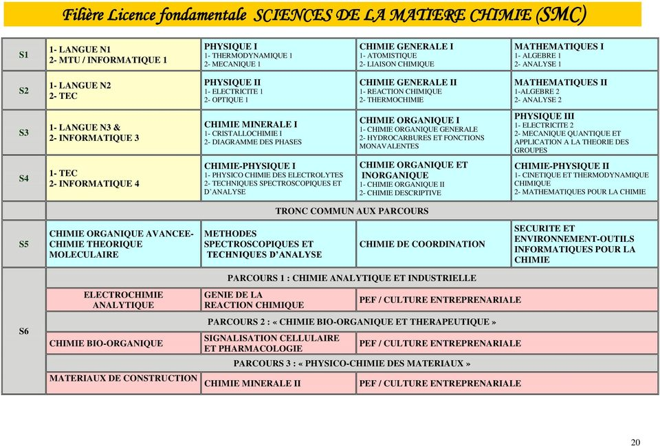 2 2- ANALYSE 2 S3 1- LANGUE N3 & 2- INFORMATIQUE 3 CHIMIE MINERALE I 1- CRISTALLOCHIMIE I 2- DIAGRAMME DES PHASES CHIMIE ORGANIQUE I 1- CHIMIE ORGANIQUE GENERALE 2- HYDROCARBURES ET FONCTIONS