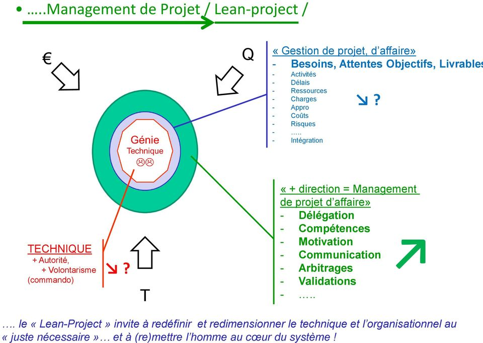 T «+ direction = Management de projet d affaire» - Délégation - Compétences - Motivation - Communication - Arbitrages - Validations -.