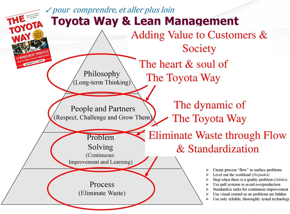 financial goals The dynamic of The Toyota Way Grow leaders who live the philosophy Respect, develop and challenge your people and teams Respect, challenge, and help your suppliers Eliminate Waste