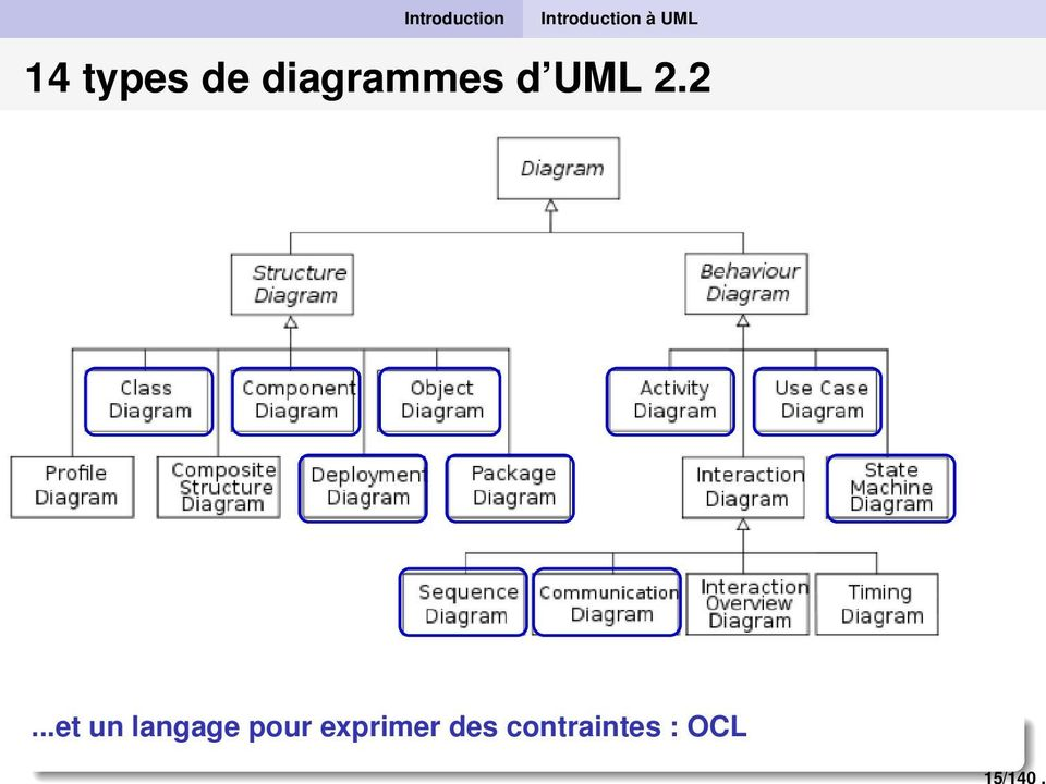UML 14 types de diagrammes d