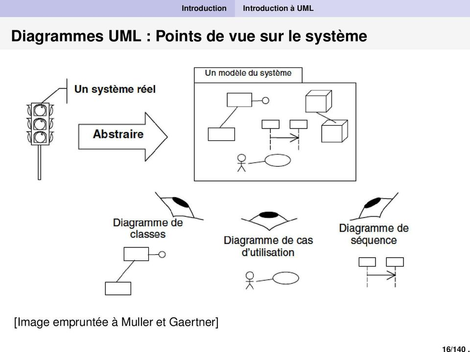 UML Diagrammes UML : Points de