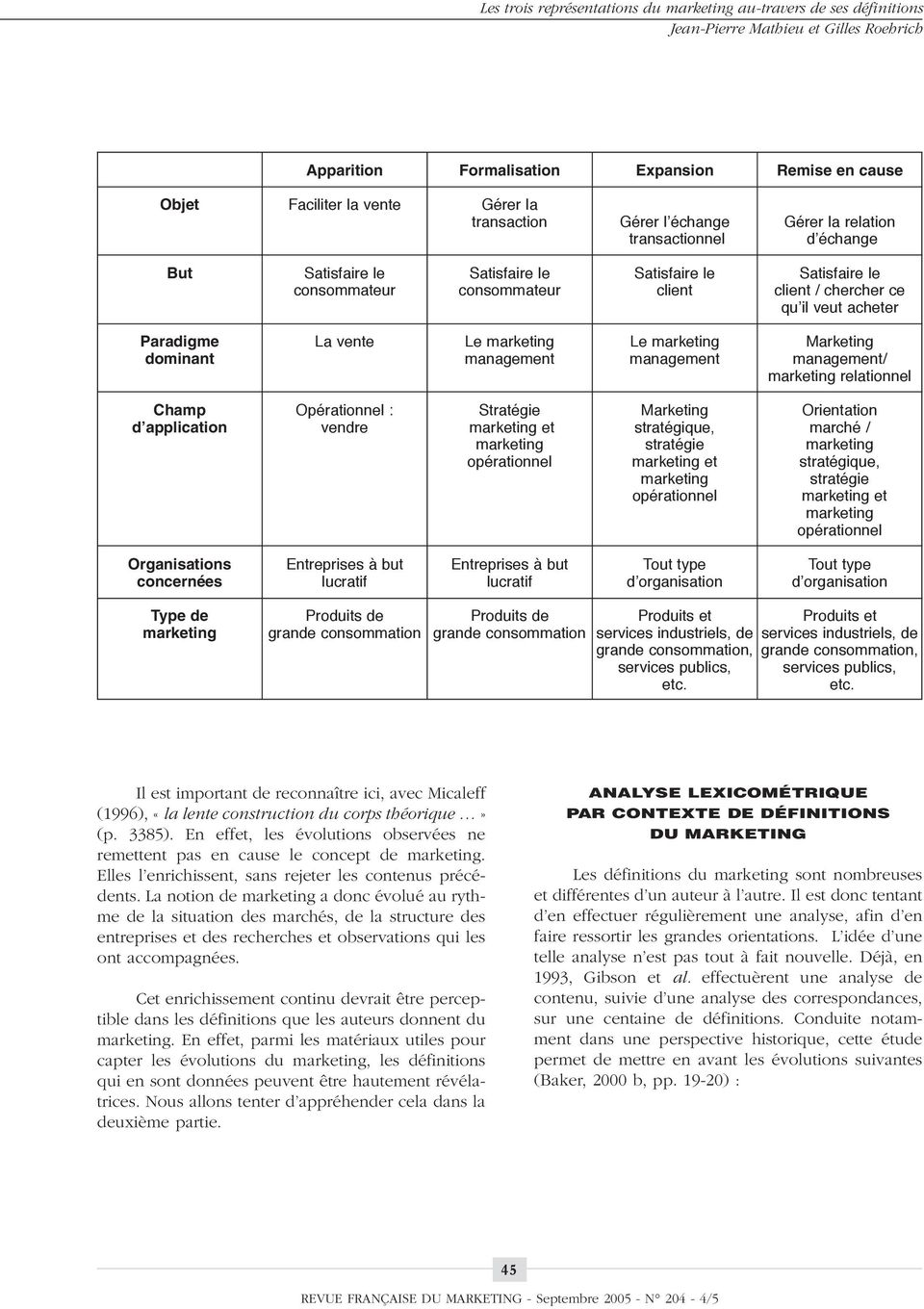 acheter Paradigme La vente Le marketing Le marketing Marketing dominant management management management/ marketing relationnel Champ Opérationnel : Stratégie Marketing Orientation d application