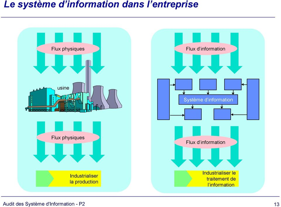 Flux d information Industrialiser la production