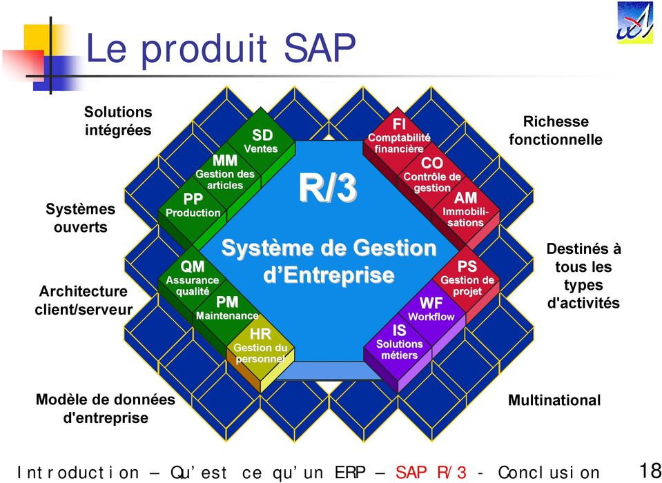 Maintenance HR Gestion du personnel IS Solutions métiers Contrôle de gestion AM Immobili- sations WF Workflow PS