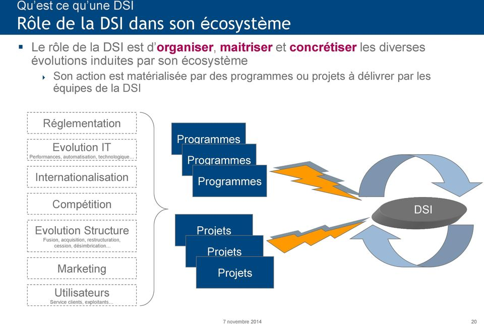 Evolution IT Performances, automatisation, technologique Internationalisation Programmes Programmes Programmes Compétition DSI Evolution