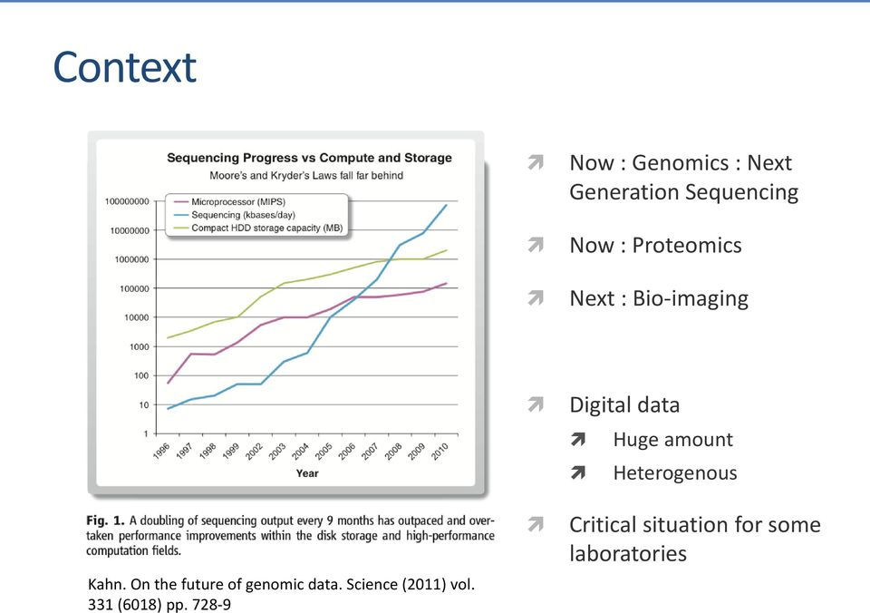On the future of genomic data. Science (2011) vol.