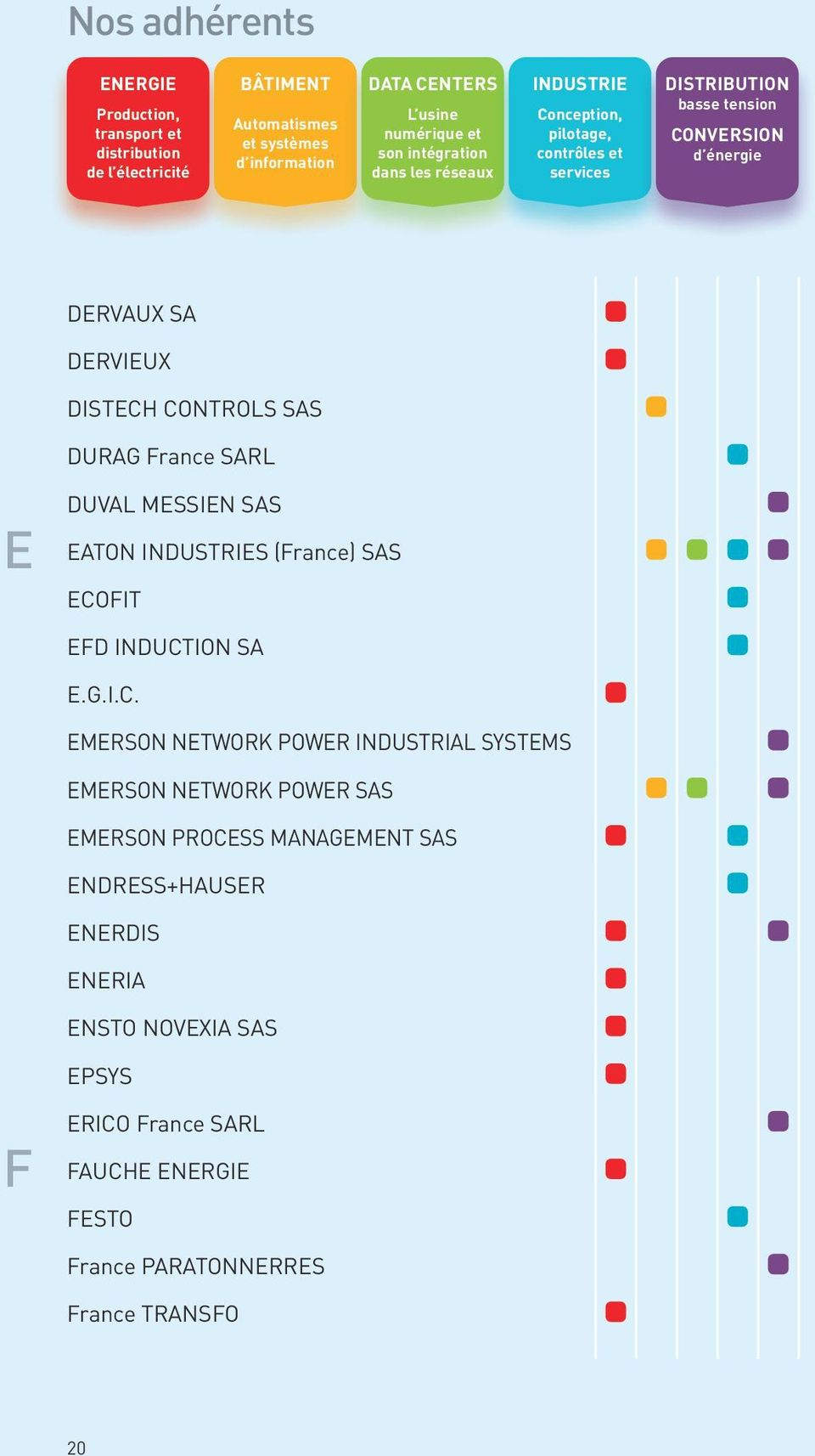 CONTROLS SAS DURAG France SARL E DUVAL MESSIEN SAS EATON INDUSTRIES (France) SAS ECOFIT EFD INDUCTION SA E.G.I.C. EMERSON NETWORK POWER INDUSTRIAL SYSTEMS EMERSON