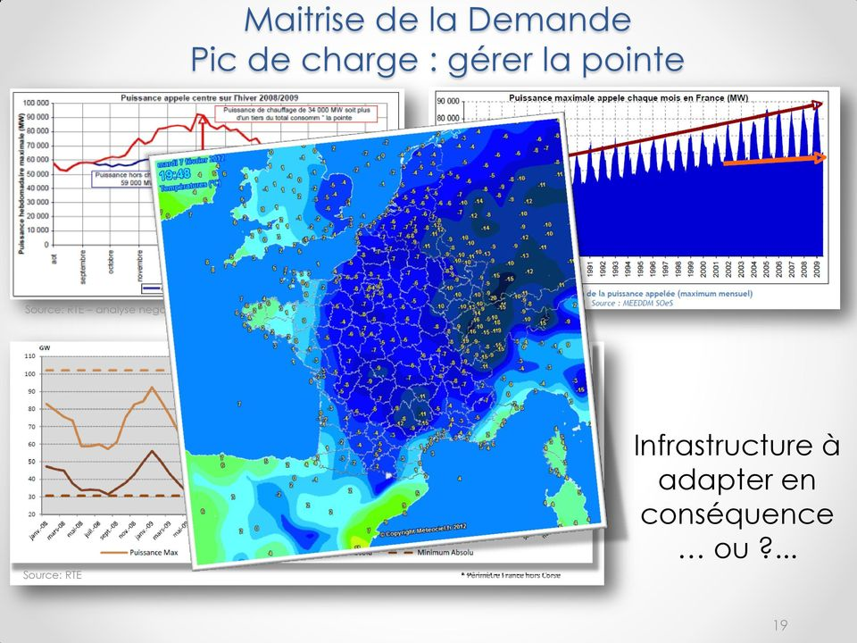 analyse negawatt Source: RTE