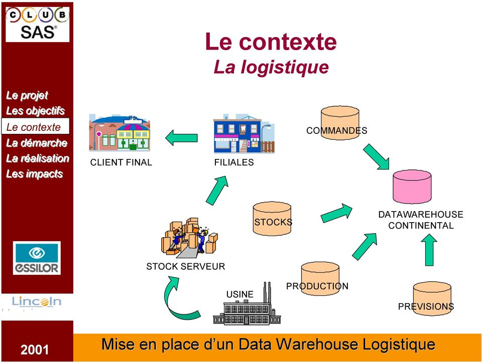 DATAWAREHOUSE CONTINENTAL