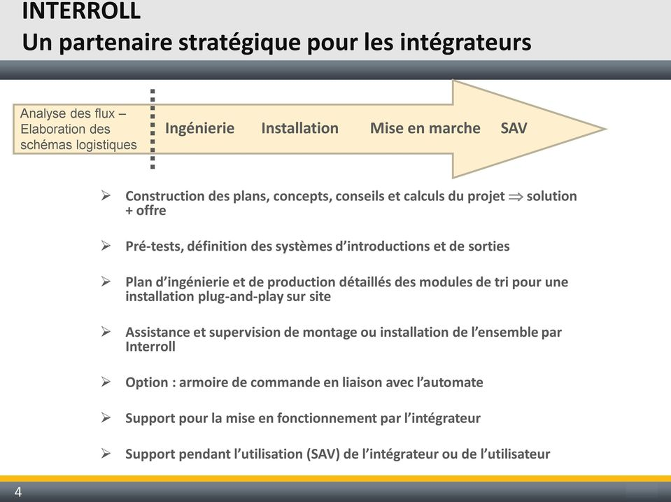 détaillés des modules de tri pour une installation plug-and-play sur site Assistance et supervision de montage ou installation de l ensemble par Interroll Option :