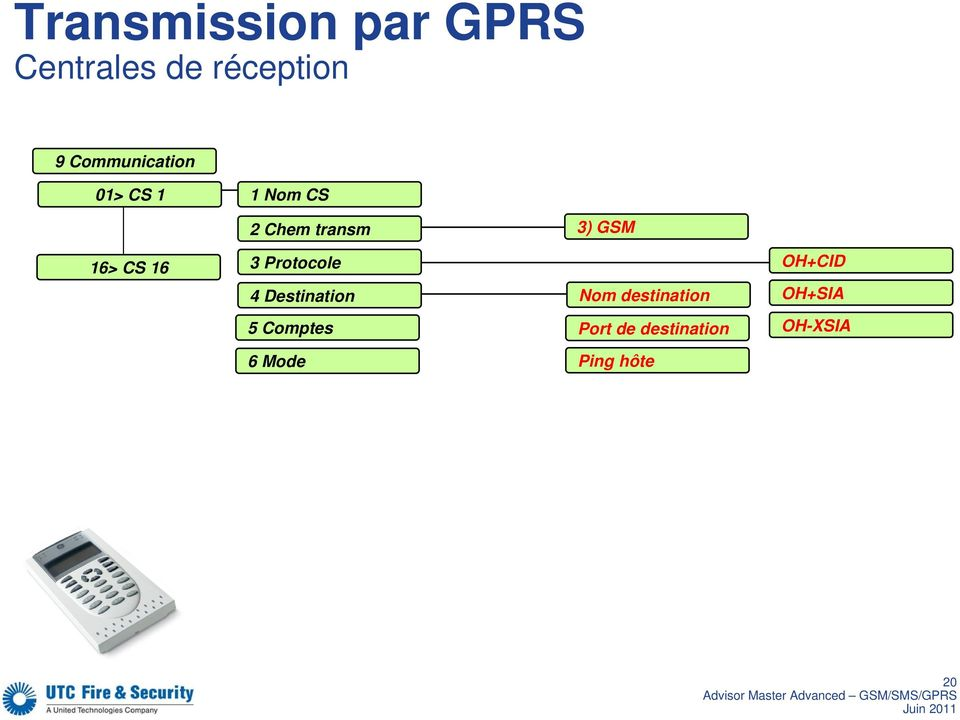 3 Protocole 4 Destination 5 Comptes 6 Mode 3) GSM Nom