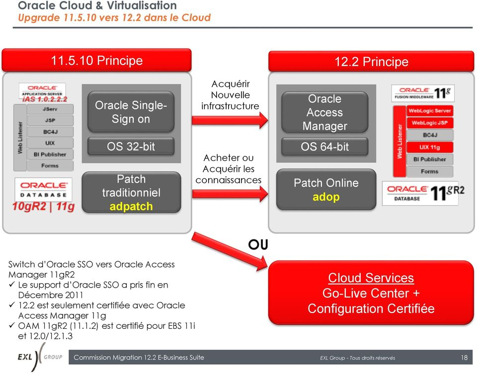 Manager OS 64-bit Patch Online adop OU Switch d Oracle SSO vers Oracle Access Manager 11gR2 Le support d Oracle SSO a pris fin en Décembre 2011 12.