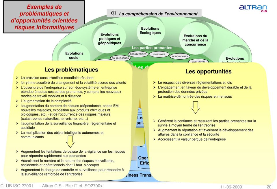 ACTIONNAIRES Business Transformation By IT transparence ANALYSTES SOCIETE Les opportunités REGULATEURS conformité Trustworthy compliance Développements Services Risques Evolutions technologiques La