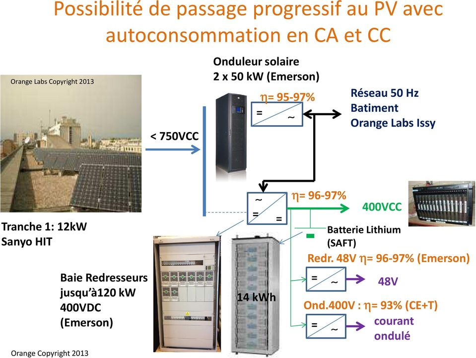 Tranche 1: 12kW Sanyo HIT Baie Redresseurs jusqu à120 kw 400VDC (Emerson) = = 14 kwh η= 96-97%
