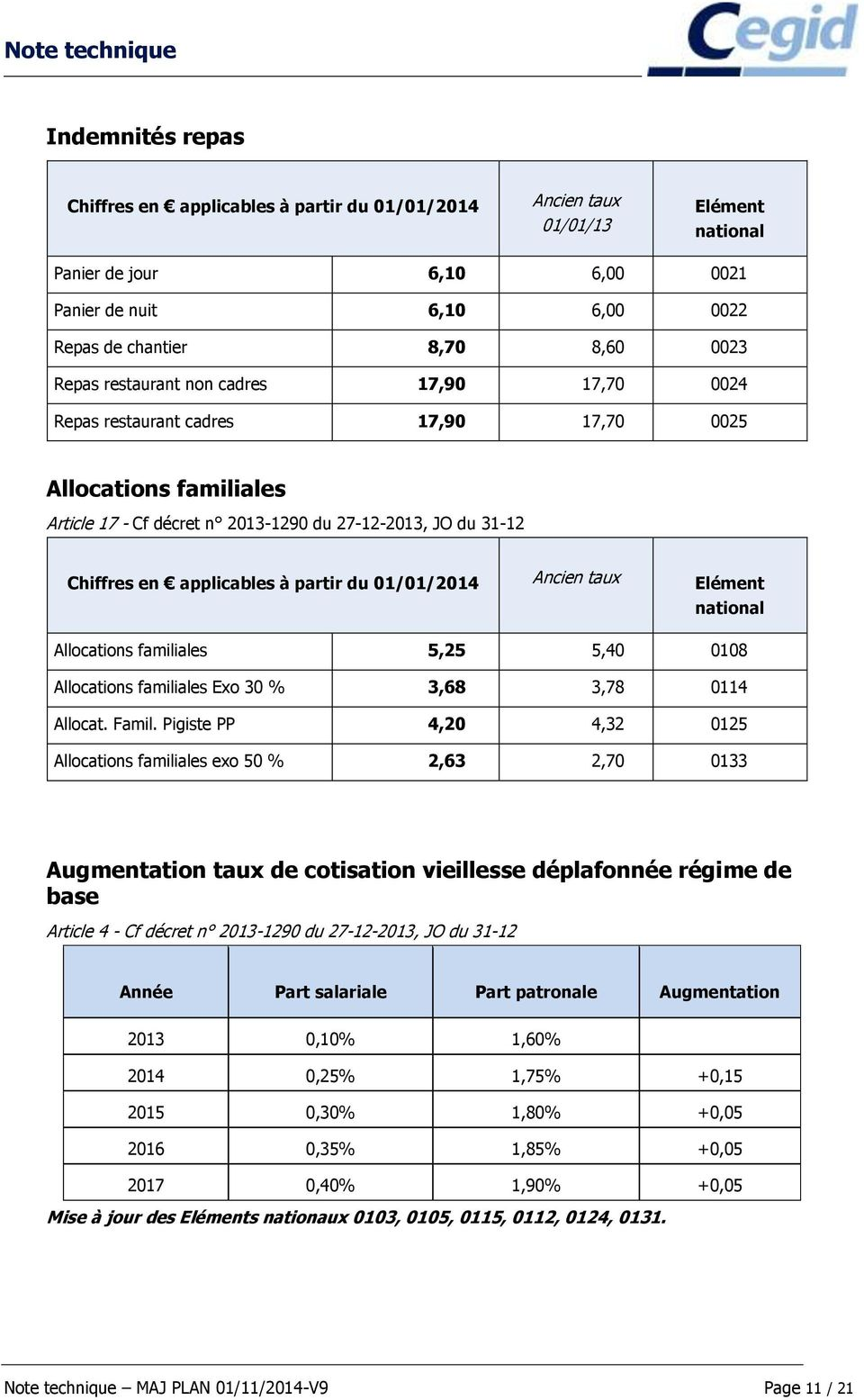 partir du 01/01/2014 Ancien taux Elément national Allocations familiales 5,25 5,40 0108 Allocations familiales Exo 30 % 3,68 3,78 0114 Allocat. Famil.