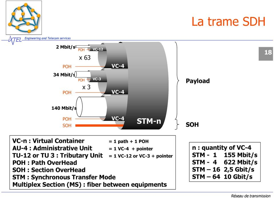 Unit POH : Path OverHead SOH : Section OverHead STM : Synchronous Transfer Mode Multiplex Section (MS) : fiber between